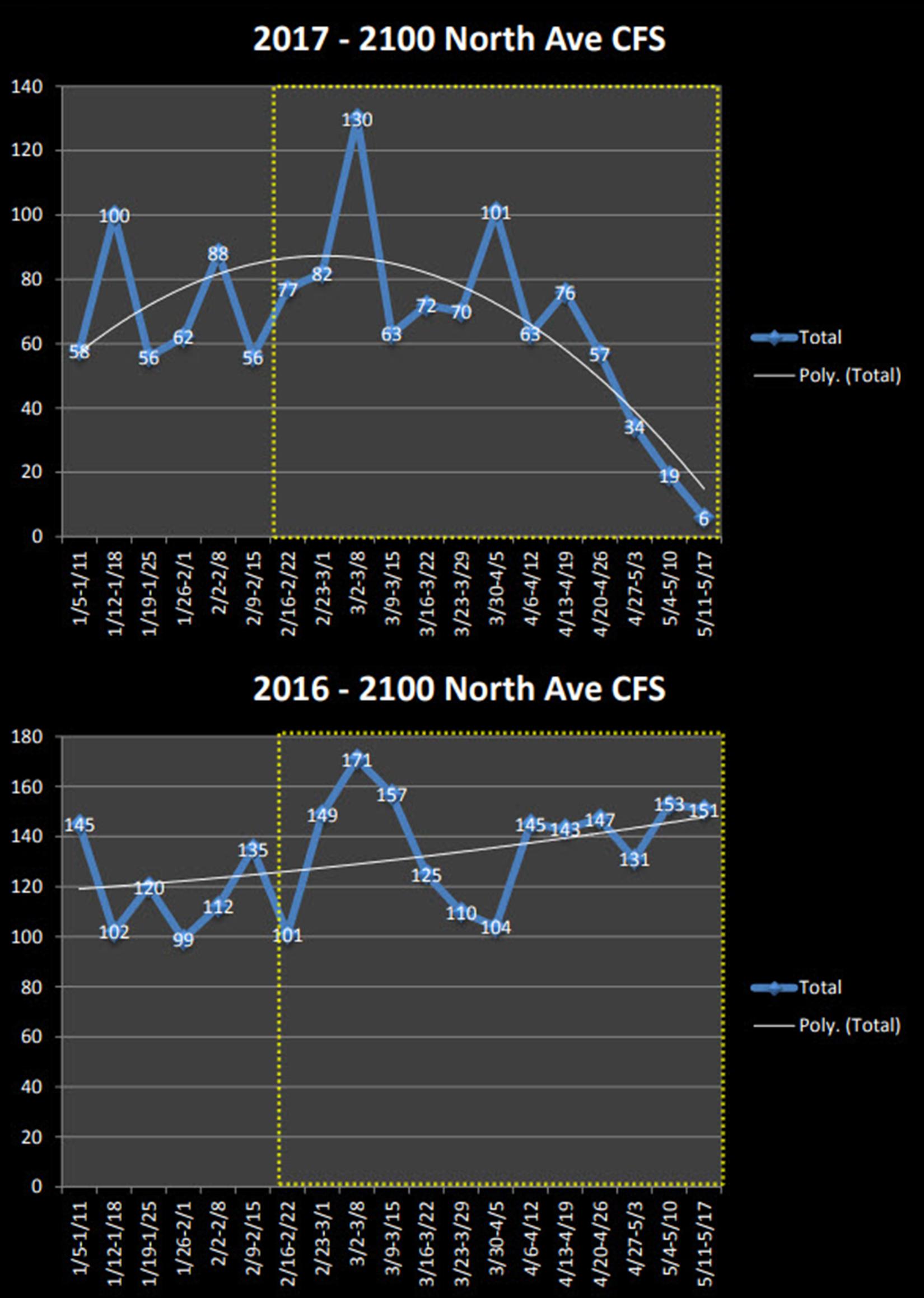 2100-North-Ave